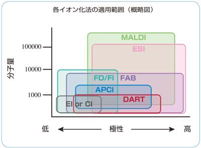 DART-MS